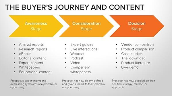 Buyers_Journey_and_Content-1