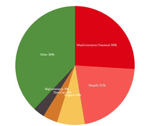 tabla-comparativa-plataformas-para-hacer-tu-tienda-en-línea