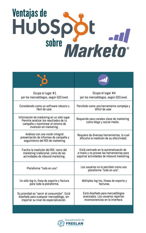 Hubspot_vs._Marketo-1