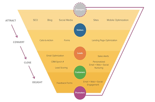 Inbound_Marketing_Funnel