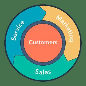 freelan-marketing-la-agencia-que-aplica-las-3-etapas-del-flywheel-en-sus-estrategias-digitales