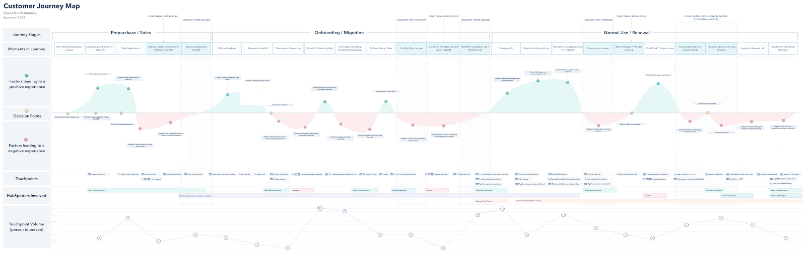How HubSpot Created Its Customer Journey Map