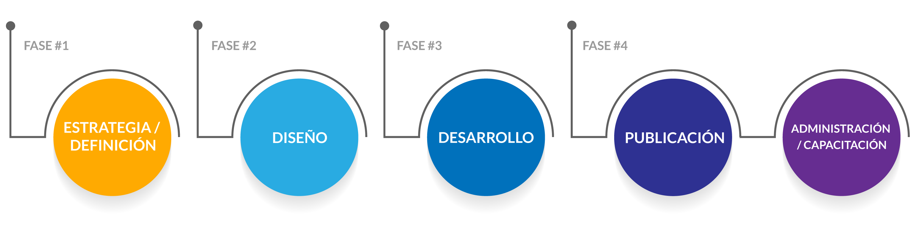 diagrama-estrategia-ecommerce